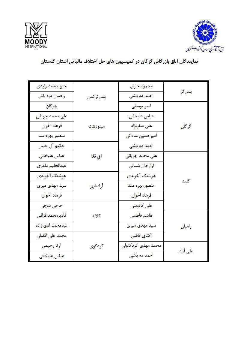 اسامی-نمایندگان-اتاق-گرگان-در-کمیسیون-های-حل-اختلاف-مالیاتی-استان-گلستان
